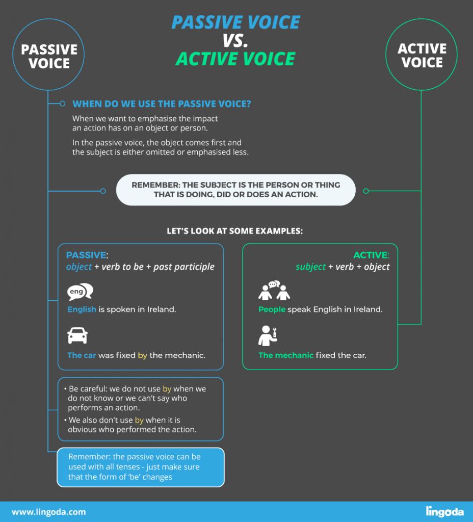 passive-tense-english