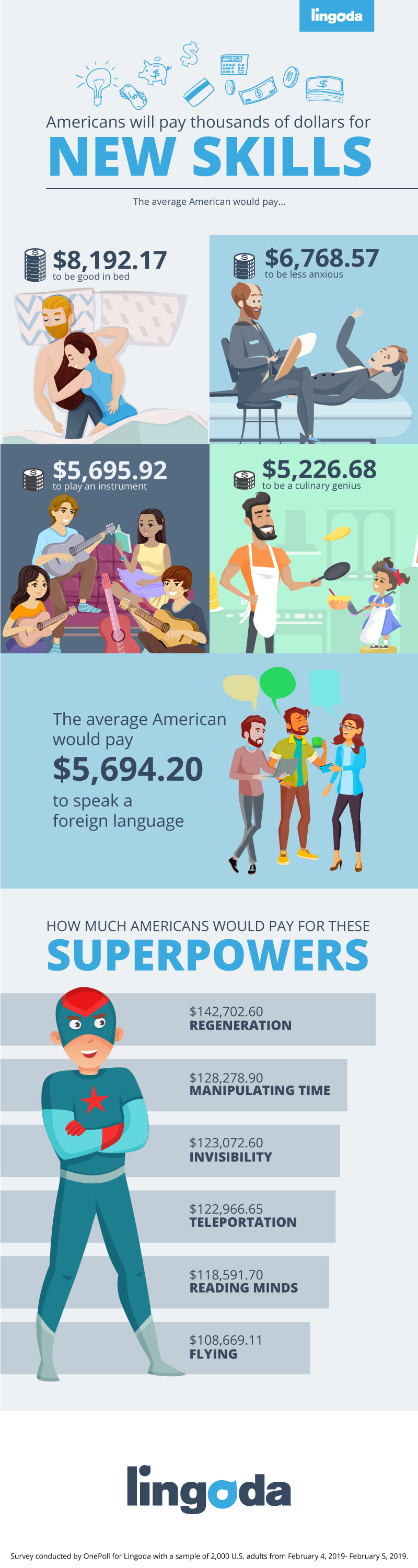 Infographic ranking top new skills Americans want to learn and how much money they'd pay to get them
